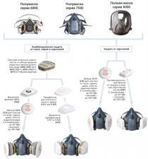 Полумаска защитная 3М 6000